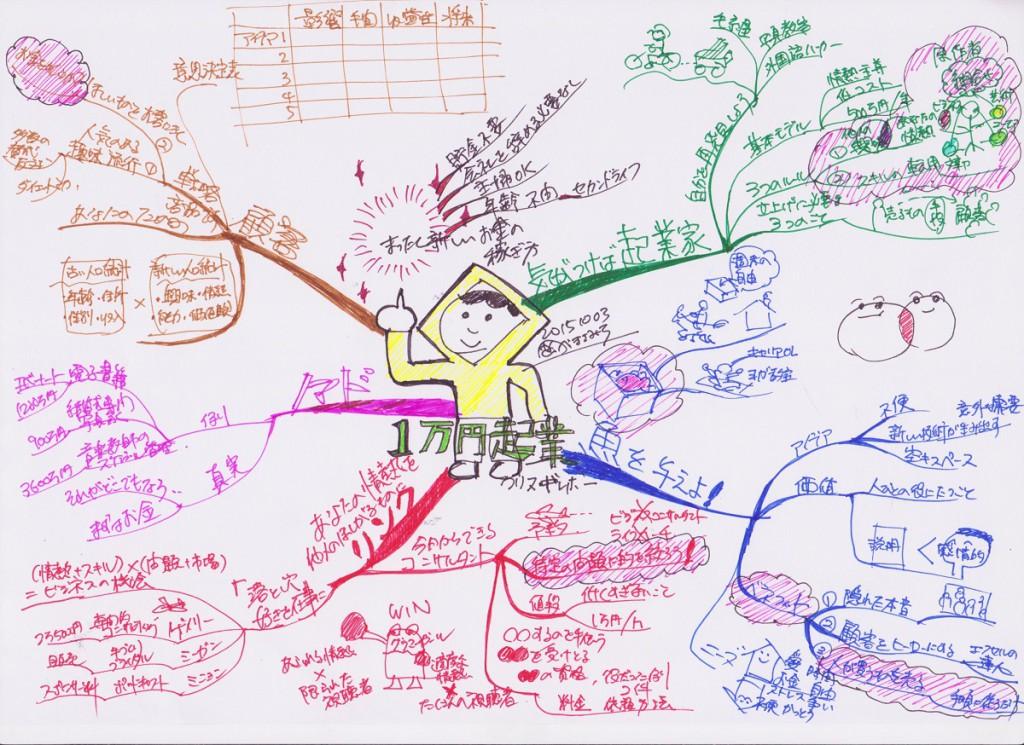 マインドマップ 1万円起業 001