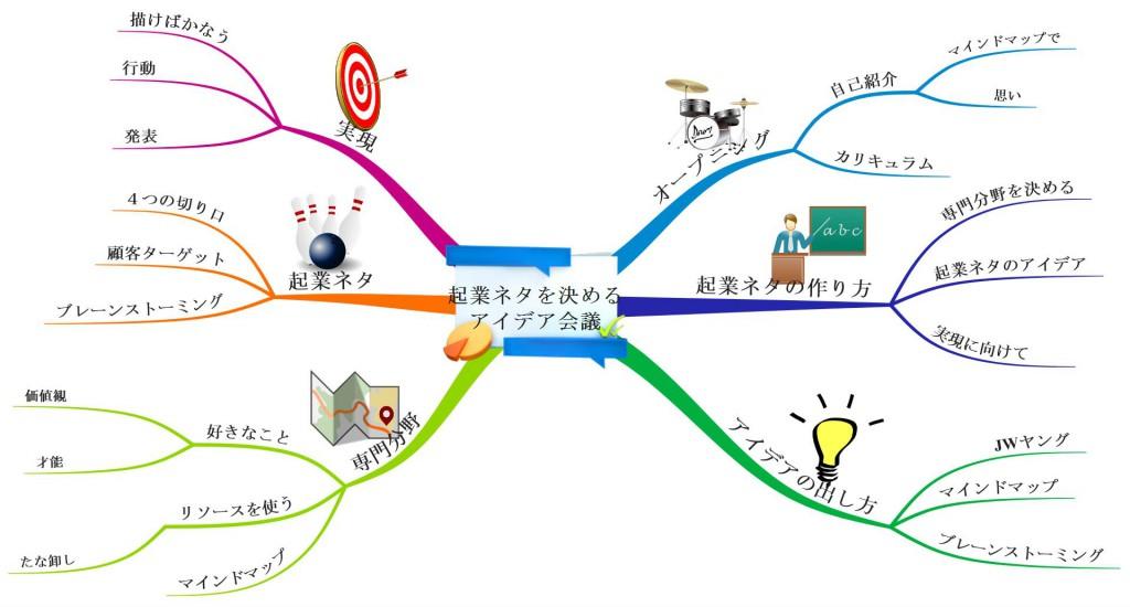 マインドマップ iMindMap ソフト