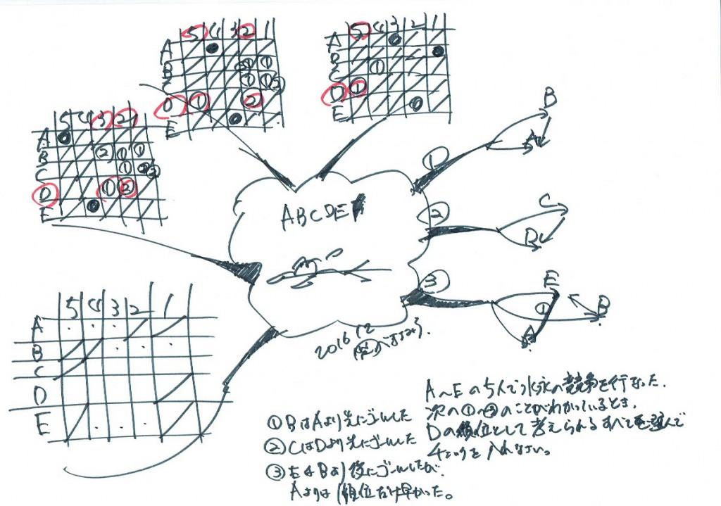 マインドマップ問題 推論