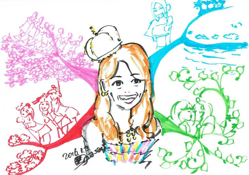 マインドマップ 書き方 似顔絵 大島優子