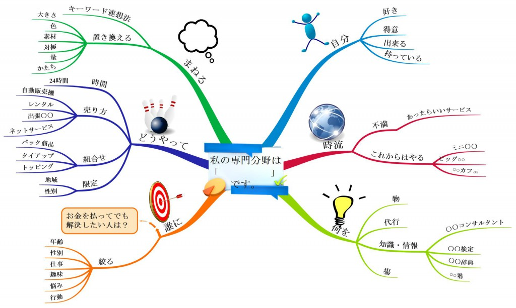 マインドマップ 起業ネタ