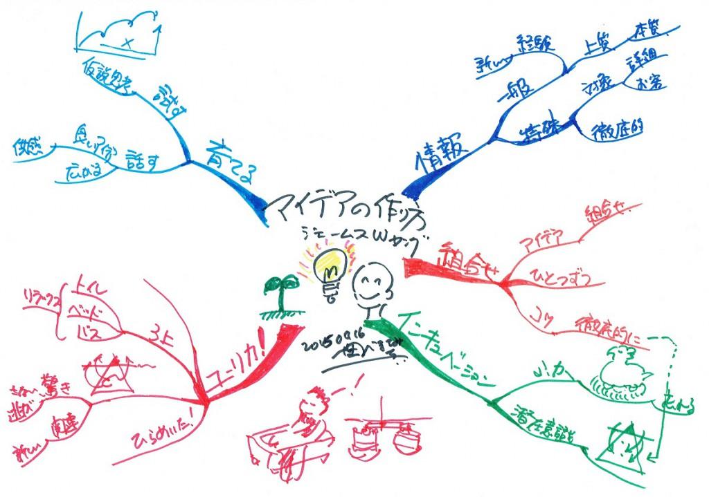 マインドマップ アイデアの作り方