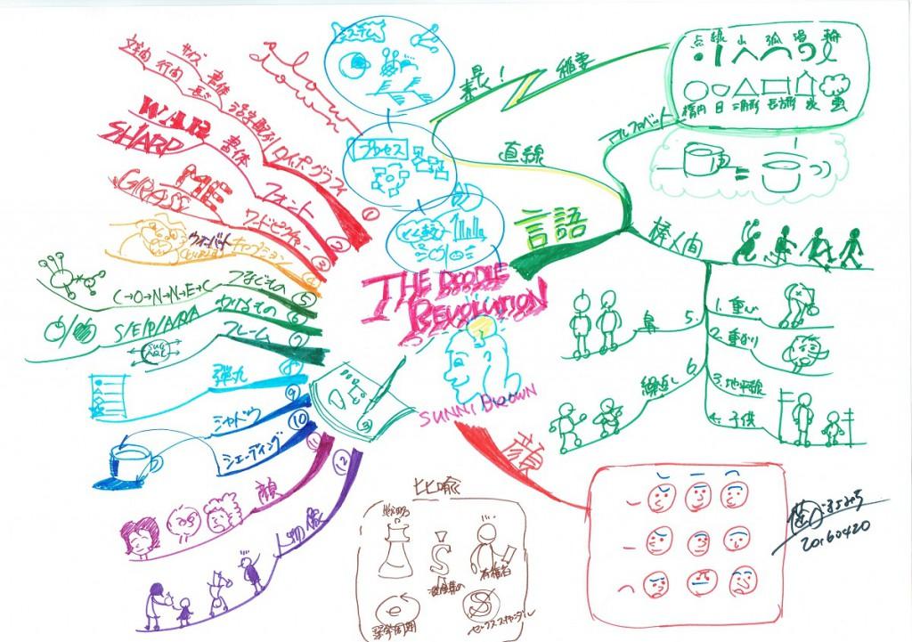 マインドマップ ビジュアル表現