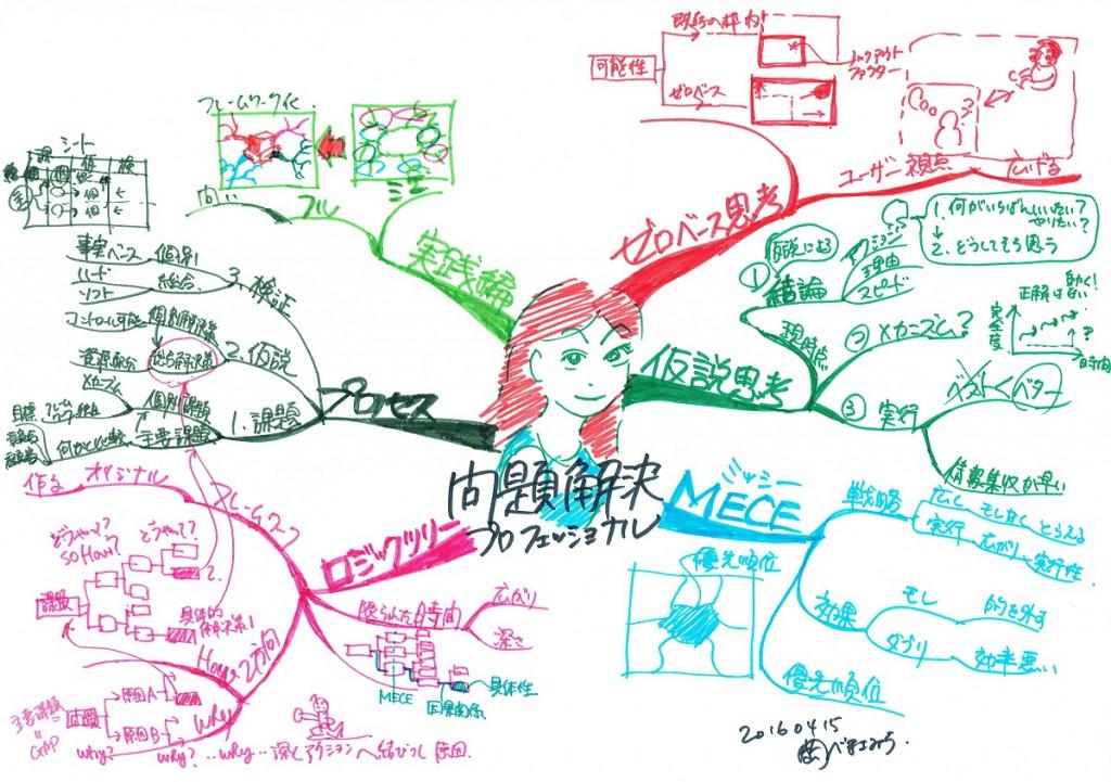 マインドマップ 問題解決プロフェッショナル