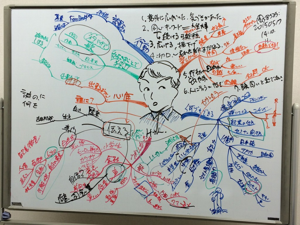 マインドマップ コーチングセッションログ2