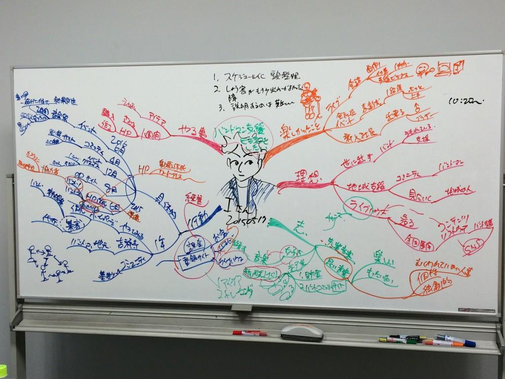 マインドマップ コーチングセッションログ1