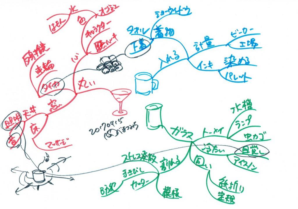 マインドマップ 思考の発散2