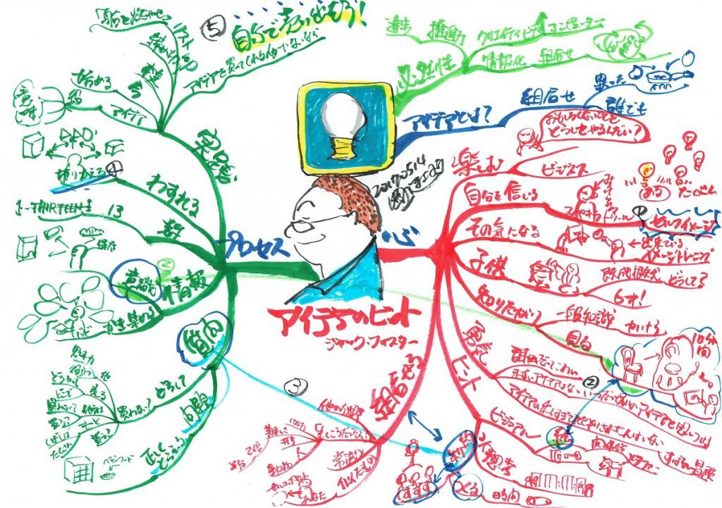 マインドマップ アイデアのヒント