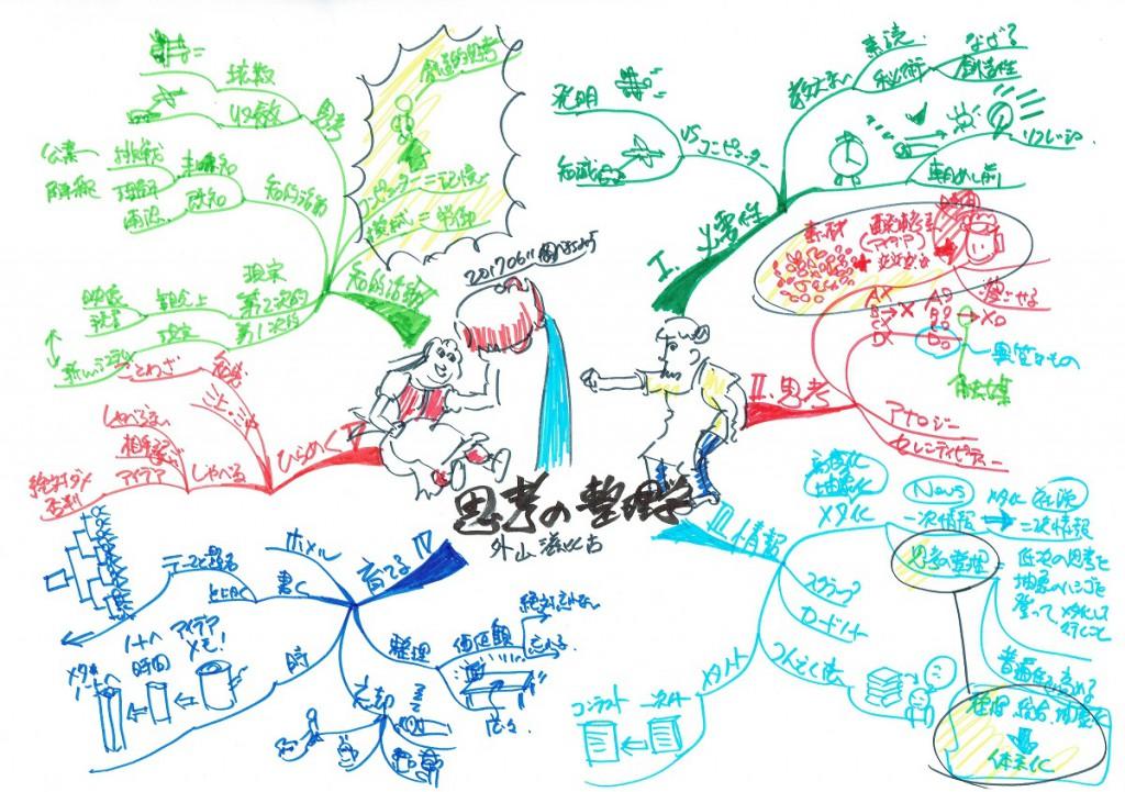 マインドマップ 思考の整理学