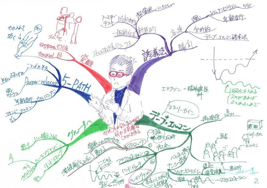 マインドマップ ヒプノ講義 藤野先生2