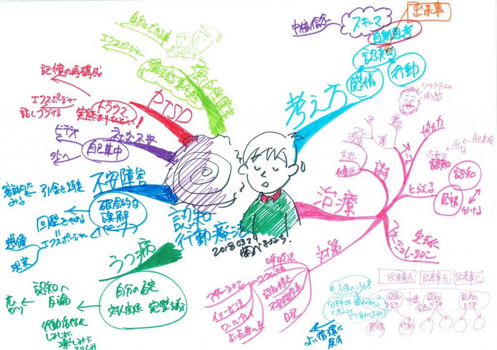 マインドマップ 認知行動療法